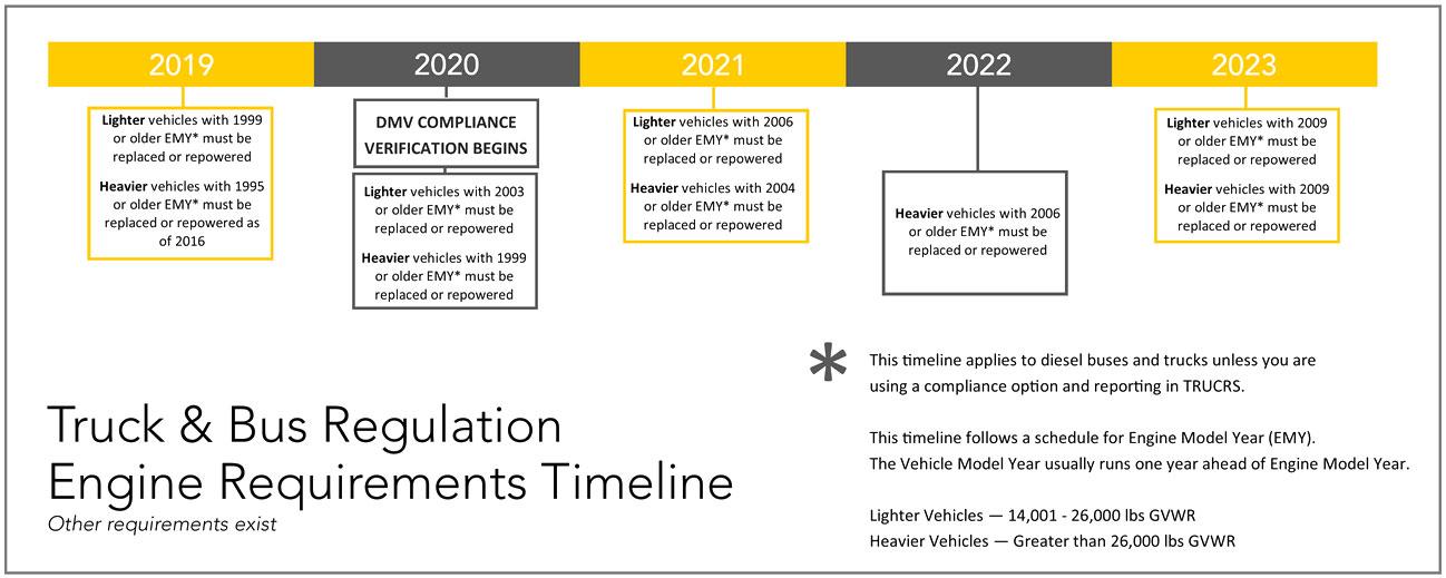 Truck & Bus Regulation Engine Requirements Timeline